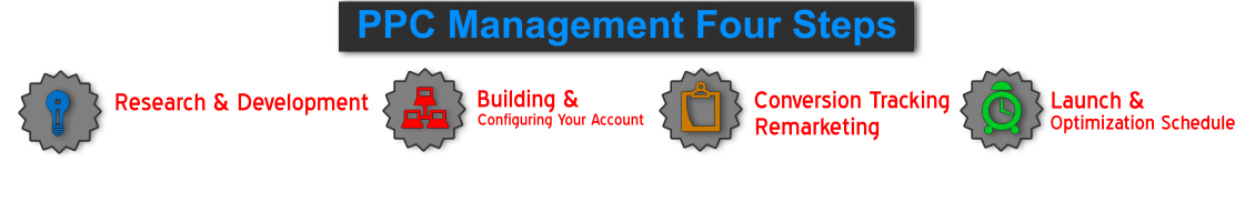 PPC_Management_Four_Steps